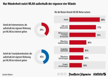 Infografik: Nur Minderheit nutzt WLAN außerhalb der eigenen vier Wände | Statista
