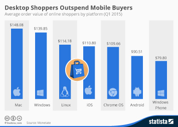Infographic: Desktop Shoppers Outspend Mobile Buyers | Statista