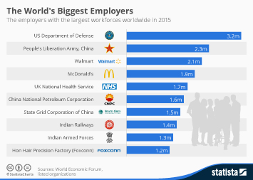 Infographic: The World's Biggest Employers | Statista