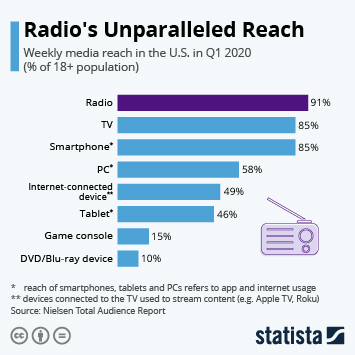 Link to Radio's Unparalleled Reach Infographic