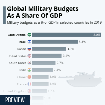 Infographic: The Biggest Military Budgets As A Share Of GDP   Statista