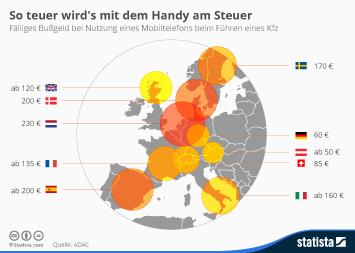 Infografik - Bussgelder bei Handynutzung am Steuer