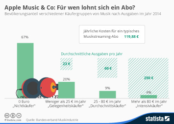 Infografik: Apple Music & Co: Für wen lohnt sich ein Abo? | Statista