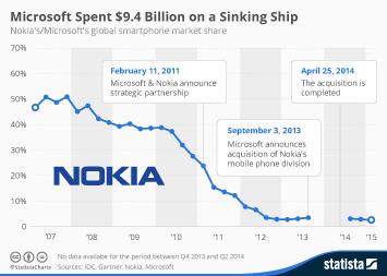 Infographic: Microsoft Spent $9.4 Billion on a Sinking Ship | Statista
