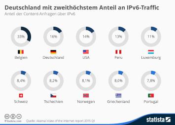 Infografik - Anteil der Content-Anfragen über IPv6