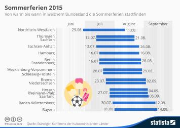 Infografik: Sommerferien 2015 | Statista