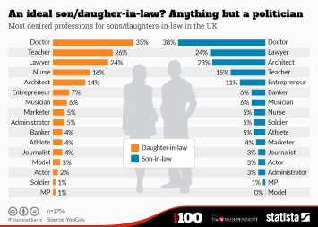 Infographic - the most desired professions for sons daughters in law