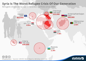 Infographic: Syria Is The Worst Refugee Crisis Of Our Generation | Statista