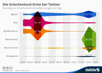 Link zu Die Griechenland-Krise bei Twitter Infografik