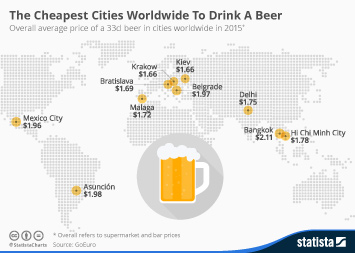 Infographic: The Cheapest Cities Worldwide To Drink A Beer | Statista