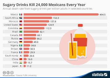 Sugar Industry Infographic - Sugary Drinks Kill 24,000 Mexicans Every Year