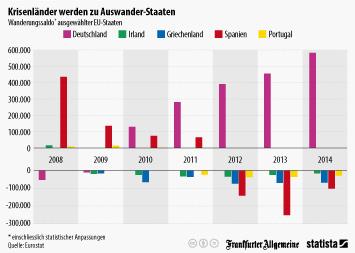 Infografik: Krisenländer werden zu Auswander-Staaten | Statista