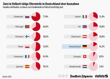 Infografik: Zwei in Vollzeit tätige Elternteile in Deutschland eher Ausnahme | Statista