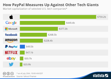 Infographic: How PayPal Measures Up Against Other Tech Giants | Statista