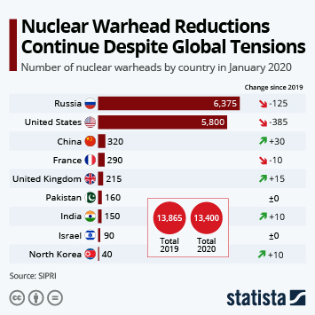 Infographic: Nuclear Warhead Reductions Continue Despite Global Tensions | Statista