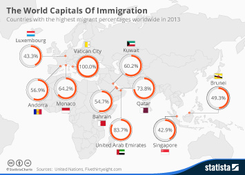 Infographic - The World Capitals Of Immigration