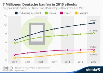 Infografik: 7 Millionen Deutsche kaufen in 2015 eBooks | Statista