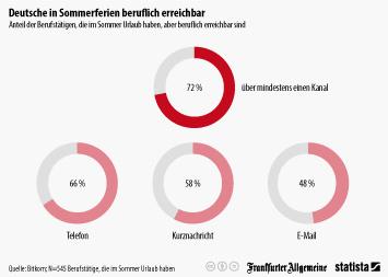 Infografik: Deutsche in Sommerferien beruflich erreichbar | Statista