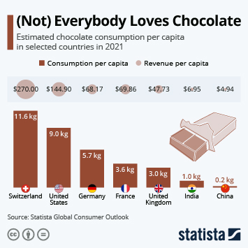 Infographic: Switzerland Comes First For Chocolate Consumption  | Statista