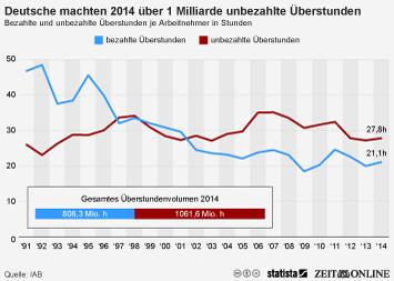 Infografik: Deutsche machten 2014 über 1 Milliarde unbezahlte Überstunden | Statista