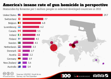 Infographic: America's insane rate of gun homicide in perspective | Statista