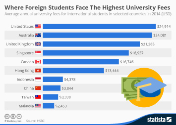 Infographic: Where Foreign Students Face The Highest University Fees | Statista