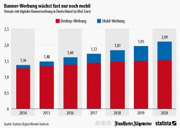 Infografik - Umsatz mit digitaler Bannerwerbung in Deutschland