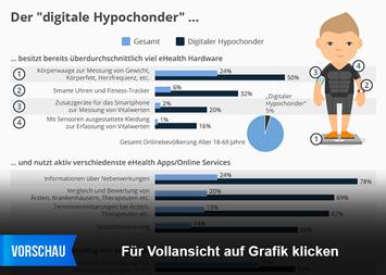 Infografik - eHealth Nutzung der digitale Hypochonder