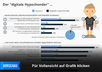 "Infografik: Der ""digitale Hypochonder"" | Statista"