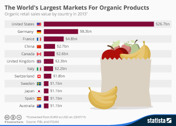 Infographic: The World's Largest Markets For Organic Products | Statista