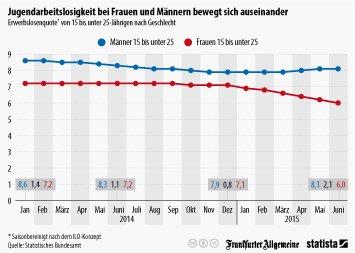 Infografik: Jugendarbeitslosigkeit bei Frauen und Männern bewegt sich auseinander | Statista