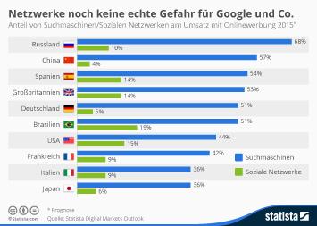 Infografik - Anteil von Suchmaschinen Sozialen Netzwerken am Umsatz mit online werbung