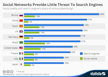 Infographic: Social Networks Provide Little Threat To Search Engines | Statista