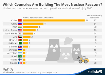 Infographic - Which Countries Are Building The Most Nuclear Reactors