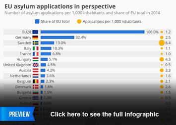 Infographic: EU Asylum Applications In Perspective | Statista