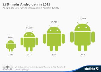 Infografik - Anzahl der unterschiedlichen aktiven Android-Geräte
