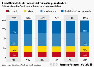 Infografik: Umweltfreundlicher Personenverkehr nimmt insgesamt nicht zu | Statista