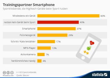 Infografik: Mehr als ein Drittel hat das Smartphone auch beim Sport dabei | Statista