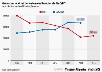 Infografik: Gamescom lockt mittlerweile mehr Besucher als die CeBIT | Statista