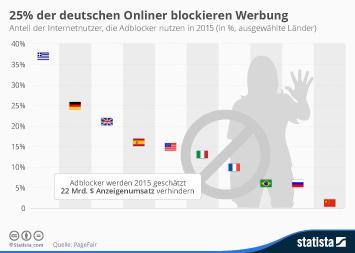 Infografik - Anteil der Internetnutzer die Adblocker nutzen