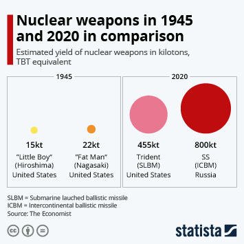 Nuclear weapons in 1945 and 2018 in comparison