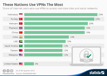 These Nations Use VPNs The Most