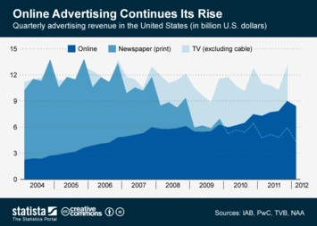 Infographic - Quarterly Growth of U.S. Online Advertising