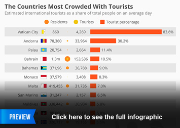 Infographic - The Countries Most Crowded With Tourists