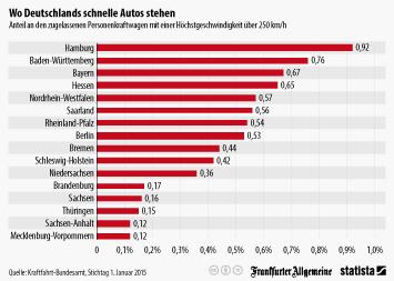 Infografik: Wo Deutschlands schnelle Autos stehen | Statista