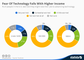 Infographic: Fear Of Technology Falls With Higher Income | Statista