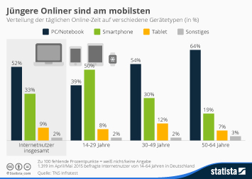 Infografik - Verteilung der täglichen Online Zeit auf verschiedene Geräte