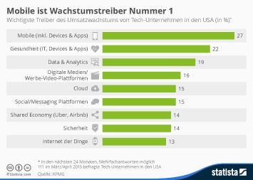 Infografik: Mobile ist Wachstumstreiber Nummer 1 | Statista