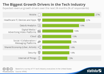 Infographic: The Biggest Growth Drivers in the Tech Industry | Statista