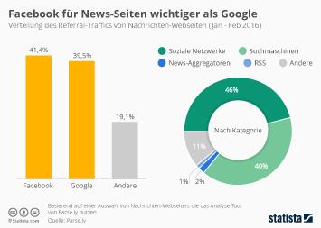 Infografik: Facebook für News-Seiten wichtiger als Google | Statista